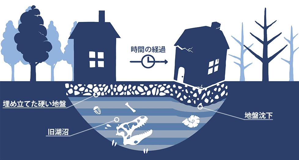 建物の不等沈下の例